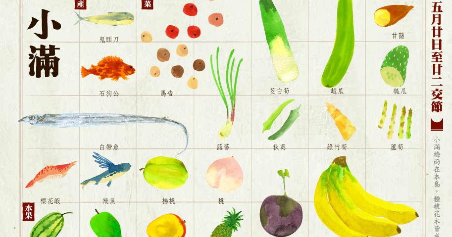 僑榮國小營養午餐教育網: 24節氣-小滿(國曆05月20日至22日交節)