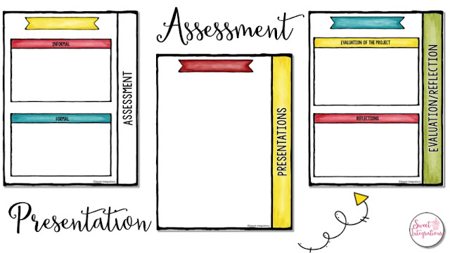 How teachers plan to assess students and evaluate the project