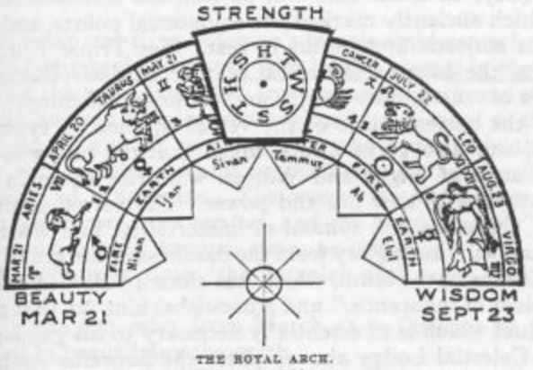 Revealing Numerical Patterns: Masonic Arch + 9/11