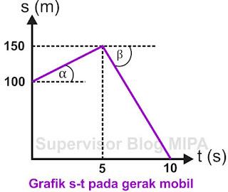 cara menentukan kecepatan dari Grafik Hubungan Jarak Terhadap Waktu (Grafik s-t)