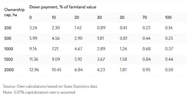 Table 2 Expected farmland demand at different down payment requirements and ownership caps, mn ha