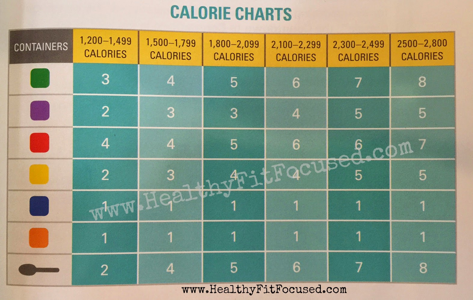 Healthy Fit And Focused How To Meal Plan For The 21 Day Fix And 21 Day Fix Extreme