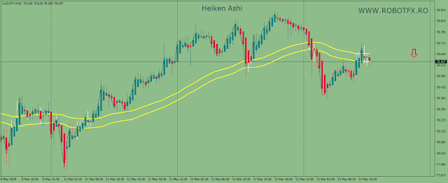 Heiken Ashi indicator for Metatrader with trend detector