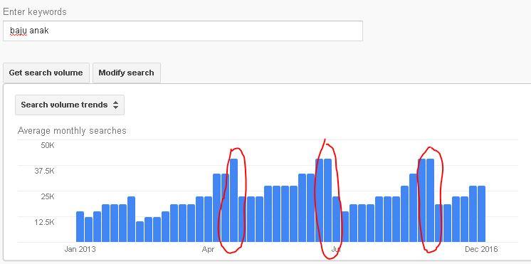 grafik pencarian keyword kata kunci baju anak di Google