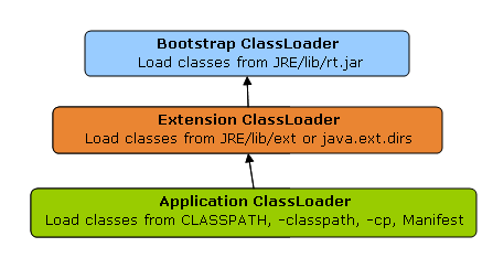 Java-Latte: Concepts of Class Loader in Java