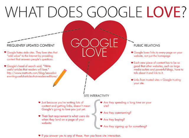 what does google love