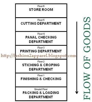 Vertical garment layout plan
