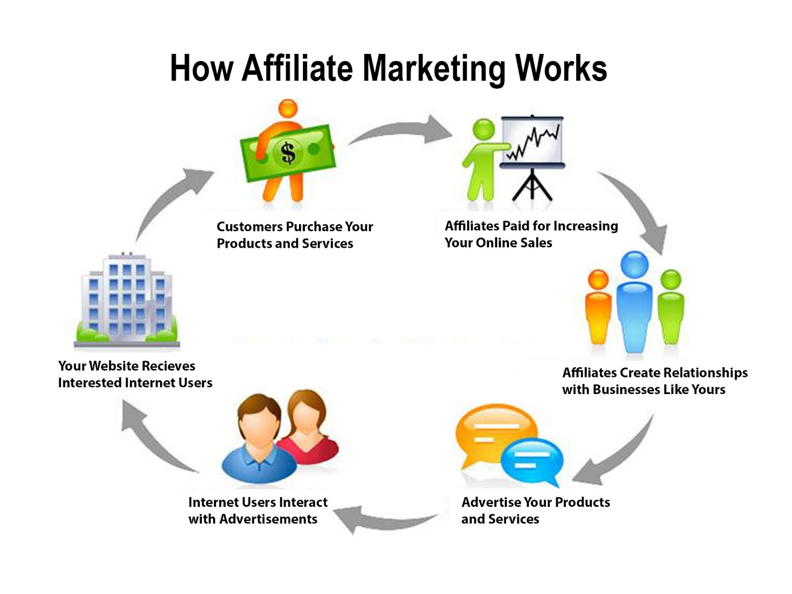 8 Business Affiliate Programs Latest
