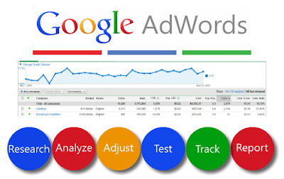 About AdWords manager accounts in hindi