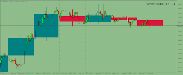 Background Candles MetaTrader Indicator