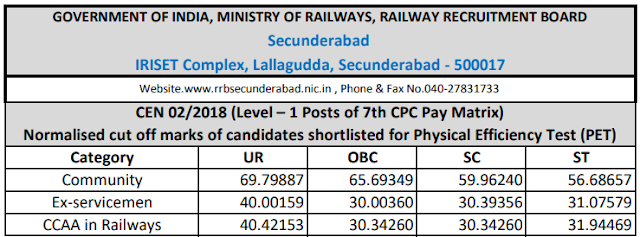 RRB Group D 2018 Cutoff: Secunderabad