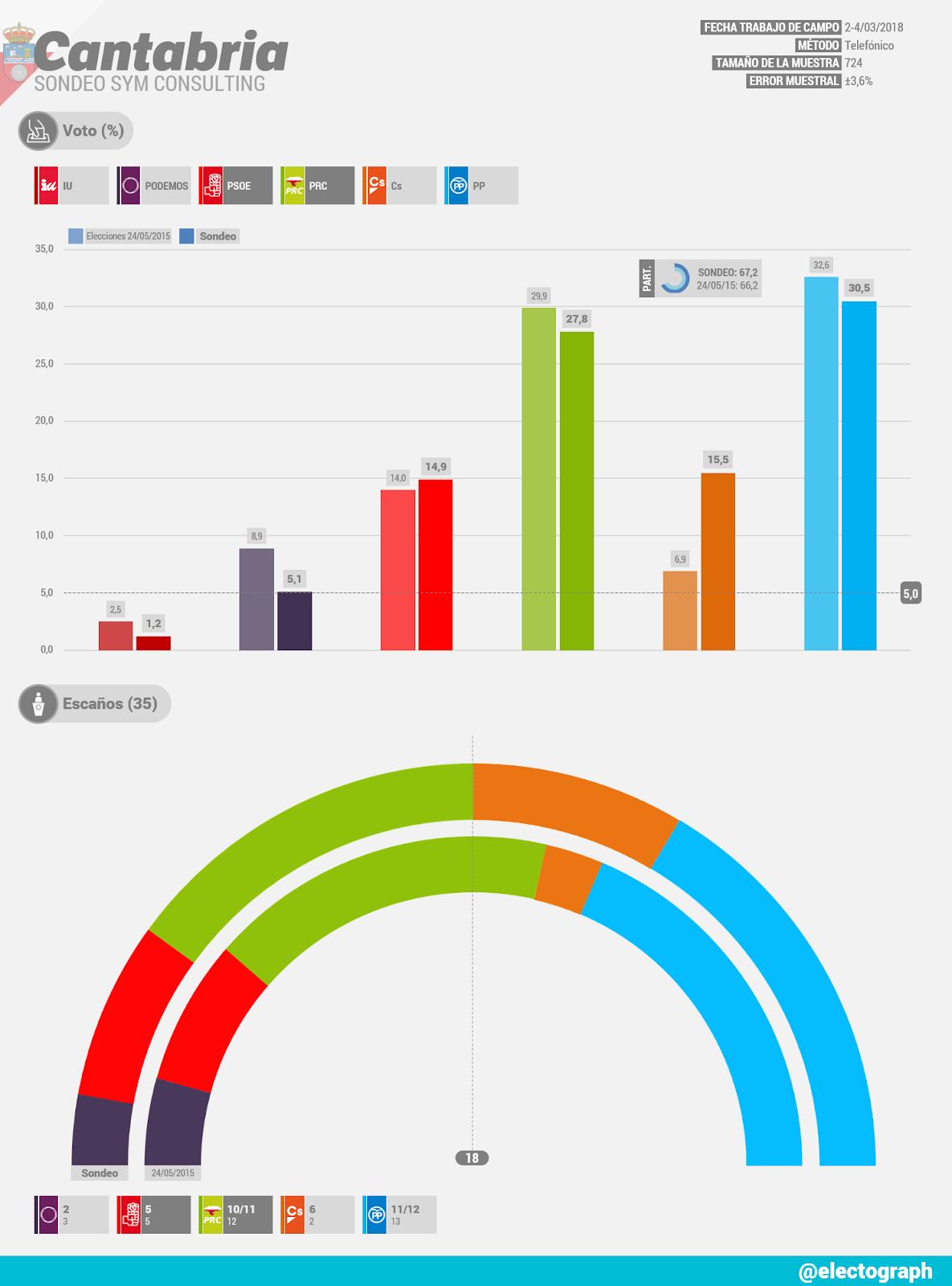 Gráfico de la encuesta para elecciones autonómicas en Cantabria realizada por SyM Consulting en marzo de 2018