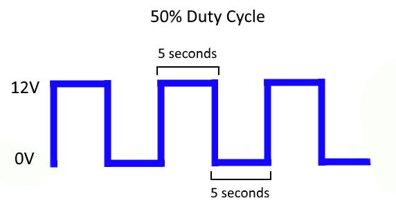 50% Duty Cycle