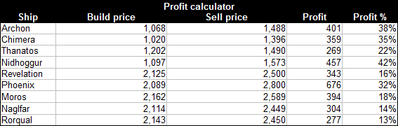 Eve fail building capital ships for profit the guide the build price is taken from forge mineralcompressed ore prices assuming me10 blueprints and the sell malvernweather Images