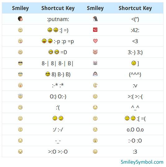 FB Emoticons Symbols