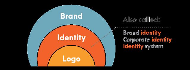 Pakar Branding membangun brand identity