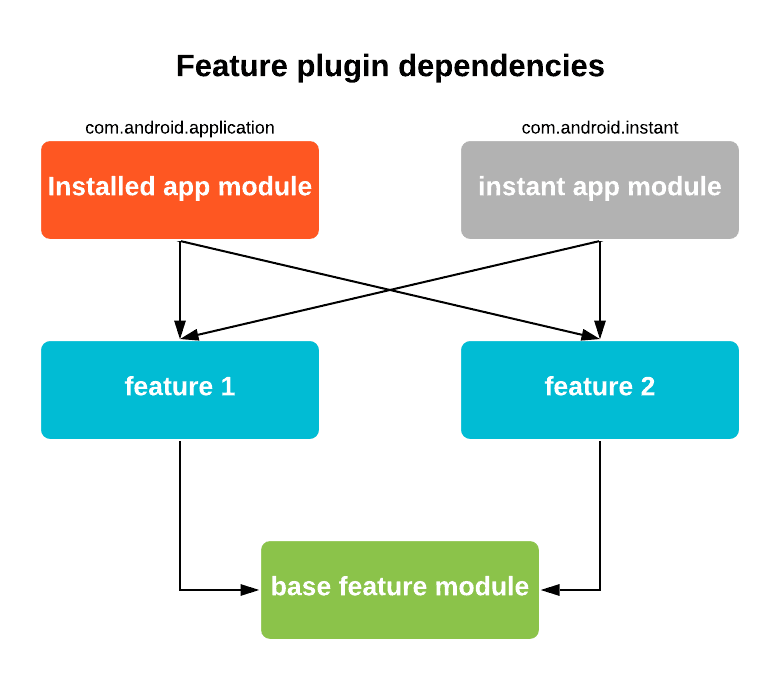 Android Developers Blog: A simpler experience for instant apps