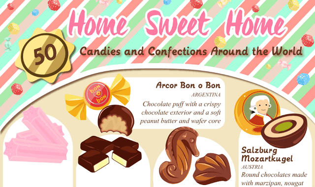 Candies and Confections Around the World