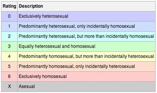 Escala da sexualidade da Yougov