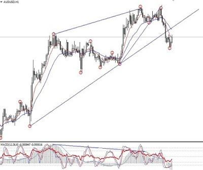 trading jangka pendek; bermain di h1