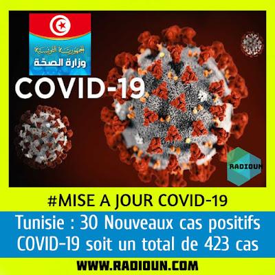Mise à jour Covid-19 Tunisie 01-04