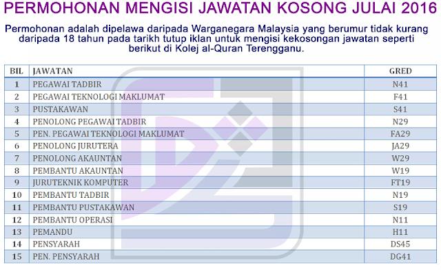 [Kerja Kosong] 15 Jawatan Kosong di Kolej A-Quran Terengganu