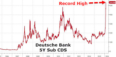 deutsche bank problemen