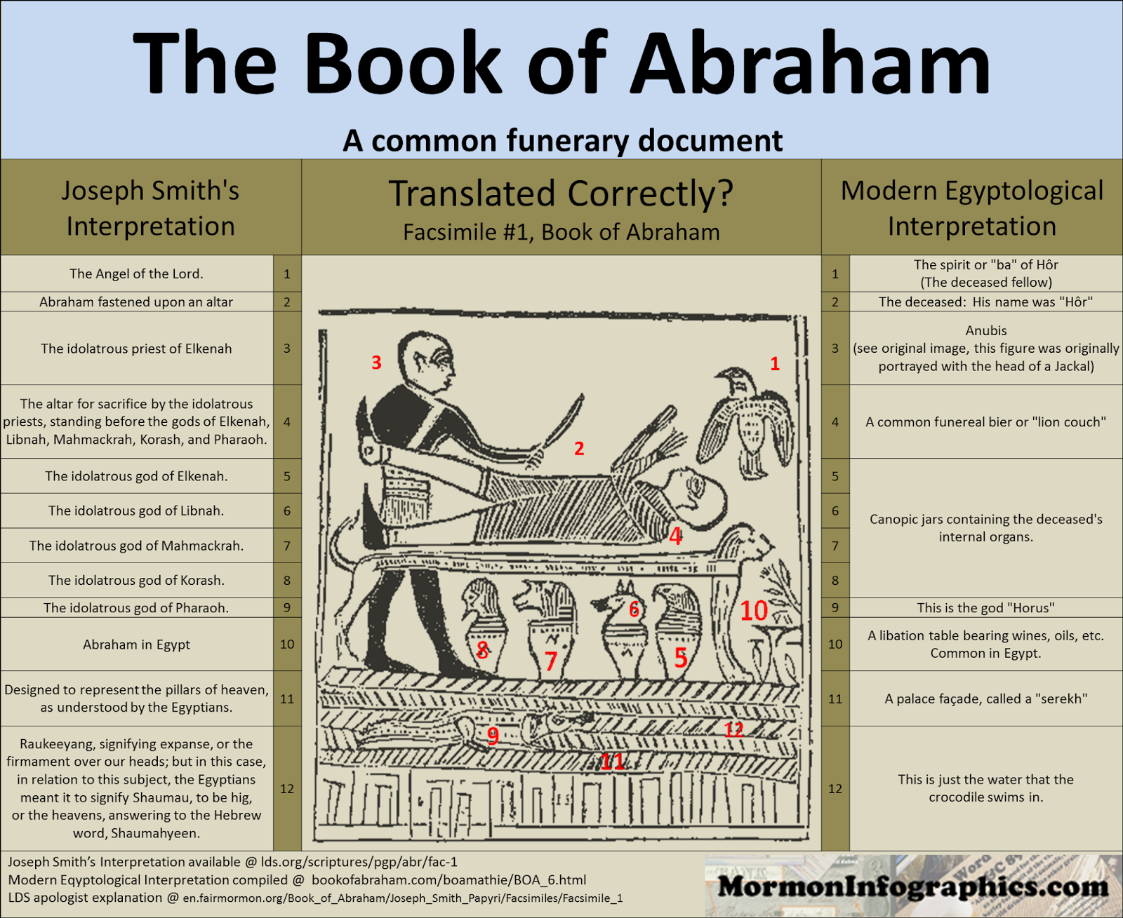 Essay book of abraham