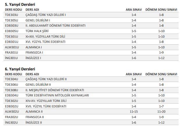 AÖF, Türk Dili ve Edebiyatı - 2015-2016 Sorumluluk Üniteleri 3. Sınıf