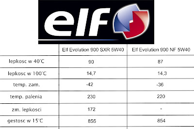 Elf Evolution 900 sxr 5W40 i Elf Evolution 900 nf 5W40, elf engine oil, elf oil, sxr vs nf, elf sxr vs elf nf, elf evolution sxr vs elf evolution nf