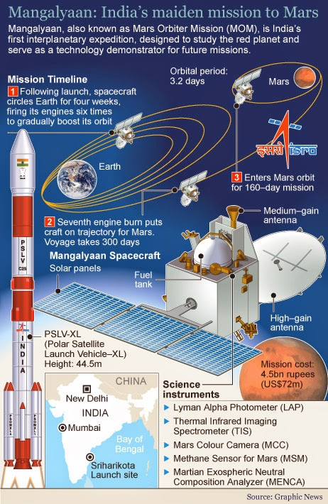 mars mission india creates history as mangalyaan - 462×710
