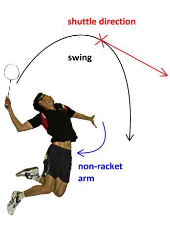 Cara Melatih Backhand Badminton : melatih, backhand, badminton, TEKNIK, SMASH, BADMINTON:, Oktober