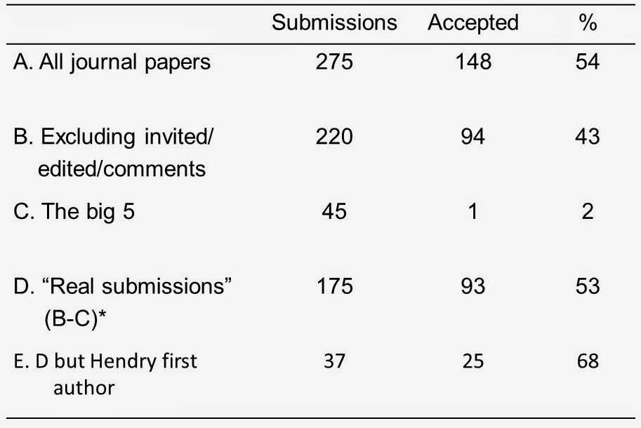 """Eco-Evo Evo-Eco: Where to submit your paper  Or """"If at first"""