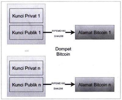 Penjelasan Alamat Bitcoin