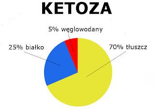 ketoza proporcje