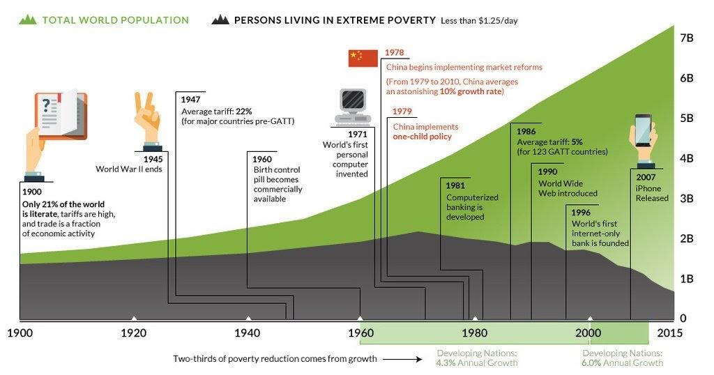 Les persones en extrema pobresa han disminuït notablement des de els anys 70.i el 60% ha estat pel creixement econòmic