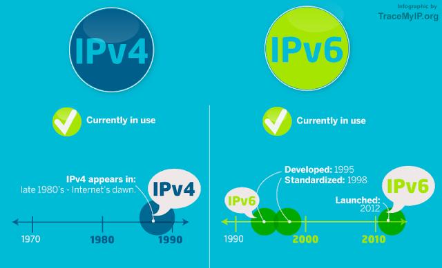 3 ipv4 vs ipv6 address - Pengertian Dan Perbedaan Ipv4 Dan Ipv6 Di Jaringan Komputer