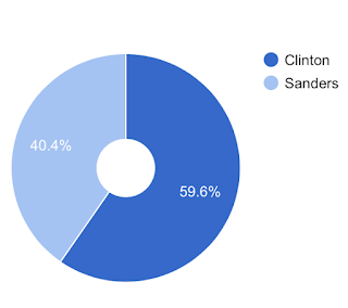 2016 Democratic Primary Contest won Graph