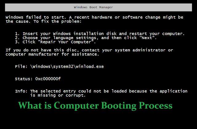 What is Computer Booting Process