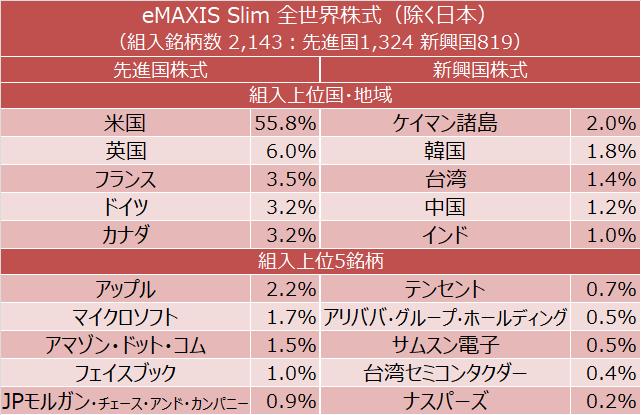 eMAXIS Slim 全世界株式(除く日本) 組入上位国・地域、組入上位5銘柄