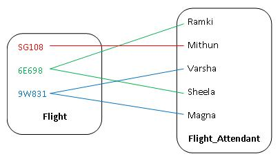 File:entity relationship diagram examples. Png wikimedia commons.