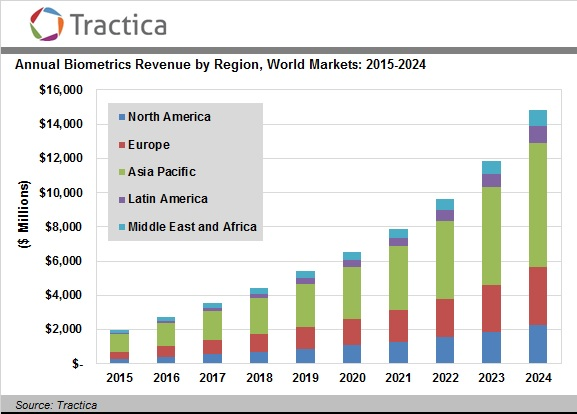 Global Biometrics Technology Market To Reach 14 9 Billion In