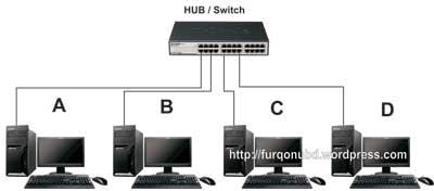 Komputer Ke  Hub - cara sharing data menggunakan kabel utp