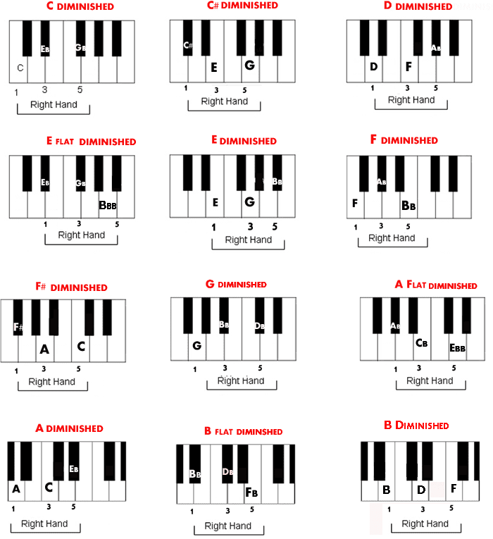 This is a picture of Current Piano Chord Chart Printable