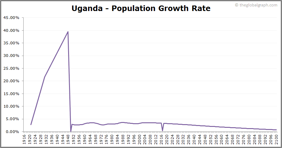 Uganda  Population Growth Rate
