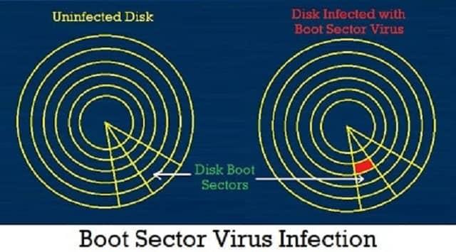 बूट सेक्टर वायरस (Boot Sector Virus)