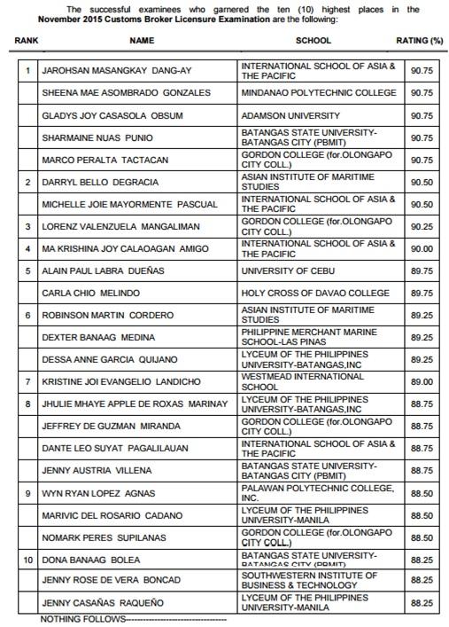 top 10 customs broker board exam results 2015