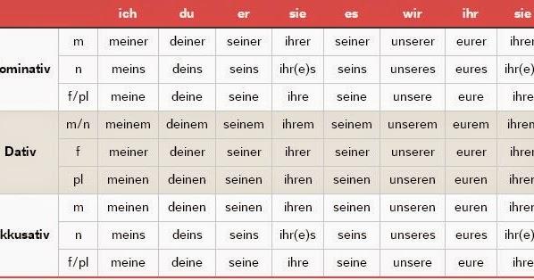 Dependant deutsch