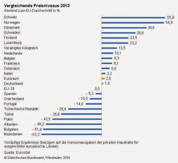 Price Levels Varied in 2013 from 47% of the EU Average in Macedonia to 140% in Denmark
