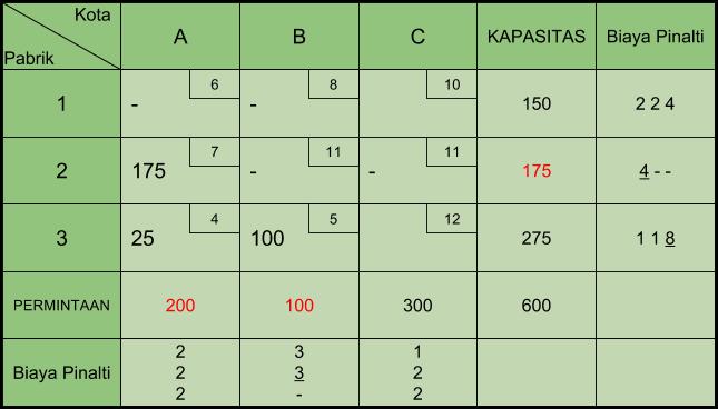 Tabel Transportasi VAM 3
